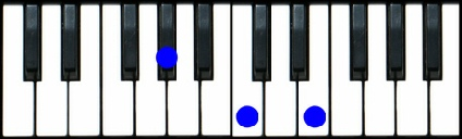 Ab Augmented Chord Piano